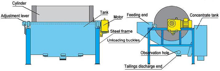 Components of magnetic separator