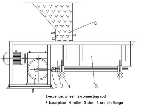 The structure of pendulum feeder