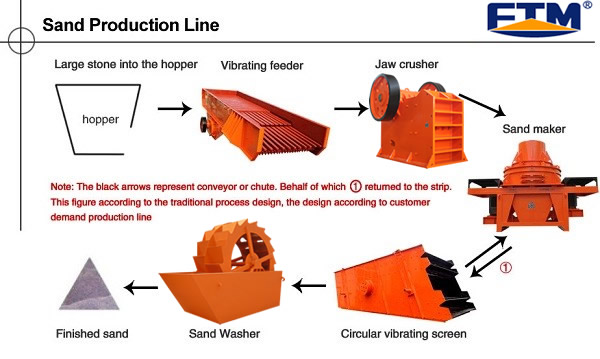 Production schematic of Sand Production Line