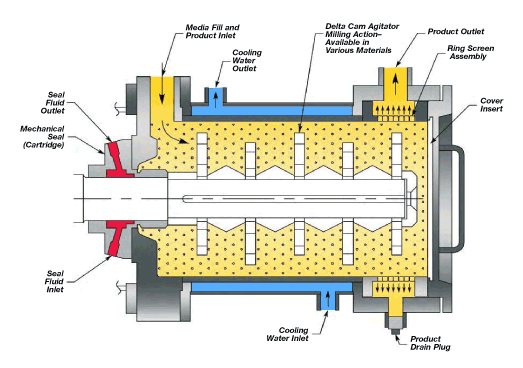 The structure of raw material mill