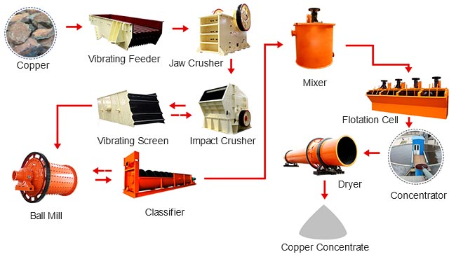 Production Process of Copper Ore Beneficiation Production Line
