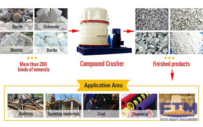 The application of compound crusher