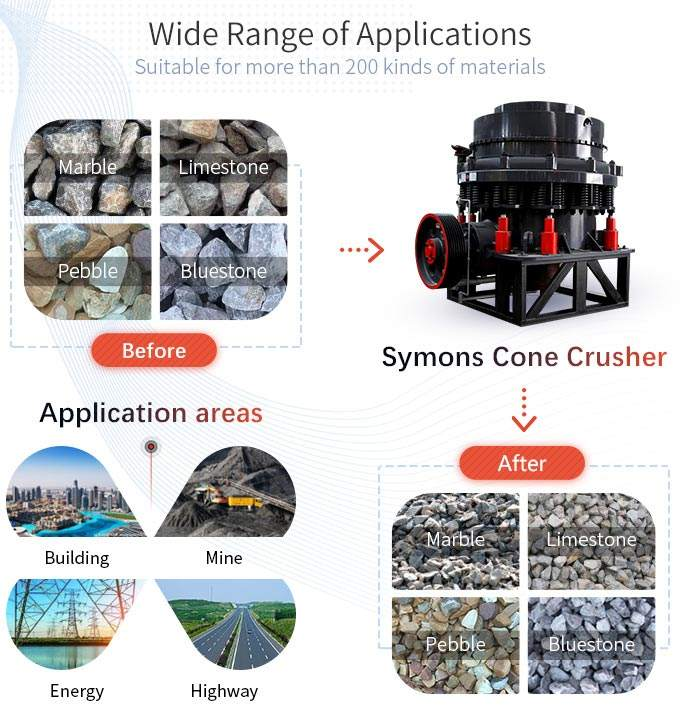Applied areas of Symons cone crusher
