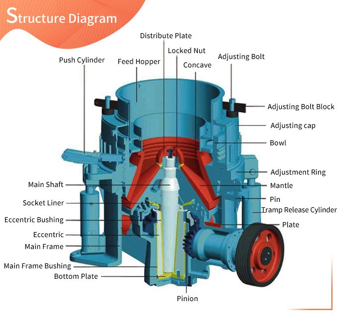 Structure of Symons cone crusher