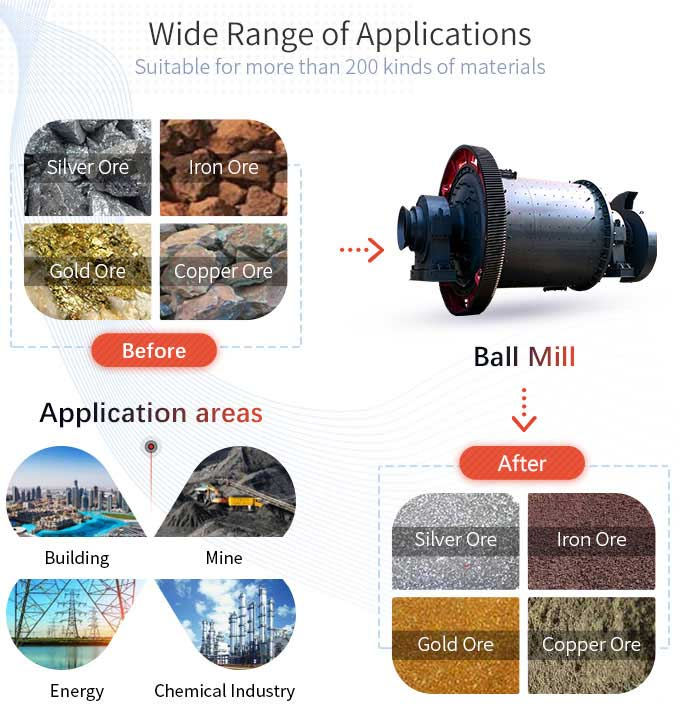 Wide range of applications of ball mill
