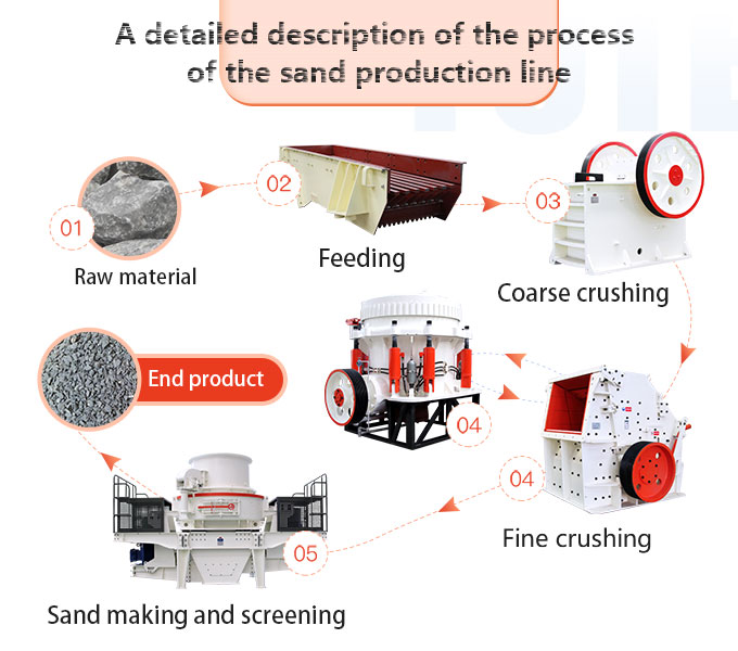 The steps of sand making
