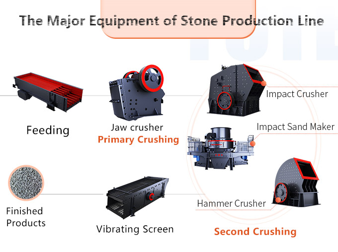 Stone production line of the hardness of the material does not exceed 320mpa