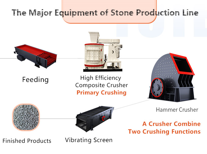 Stone production line of the hardness of the material does not exceed 150mpa