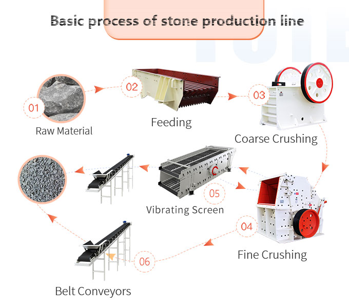 Working flow chart of stone production line