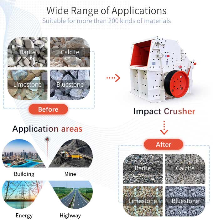 Applications of impact crusher