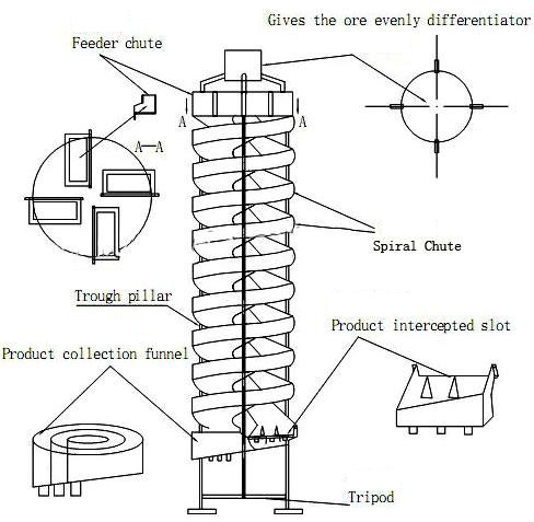 Constructional detail of spiral chute