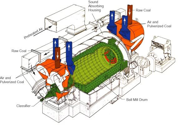 Cement mill internal design