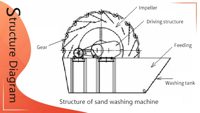 Structure of sand washing machine