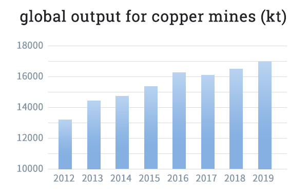 the copper ore output around the world during 2012-2019