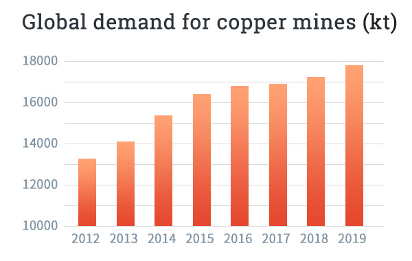 global demand for copper mines