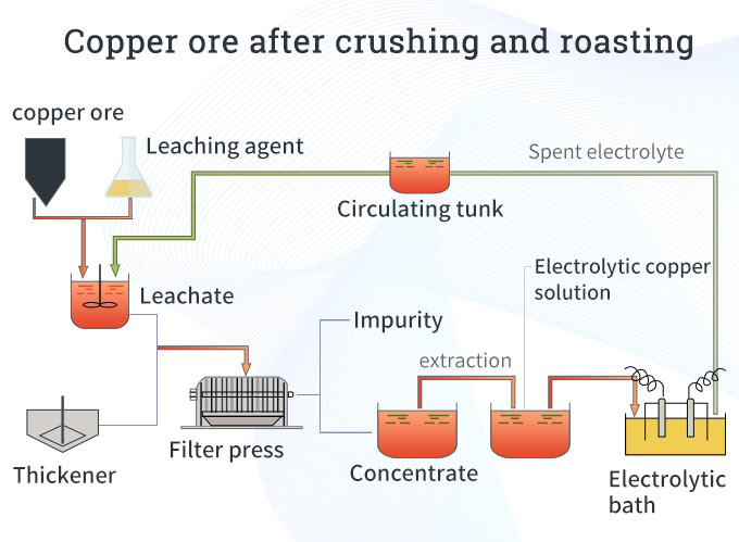 The steps of hydrometallurgy for copper
