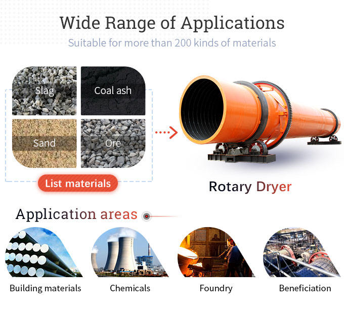 Applications of rotary dryer
