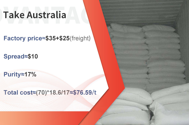 The total cost of gypsum in Australia