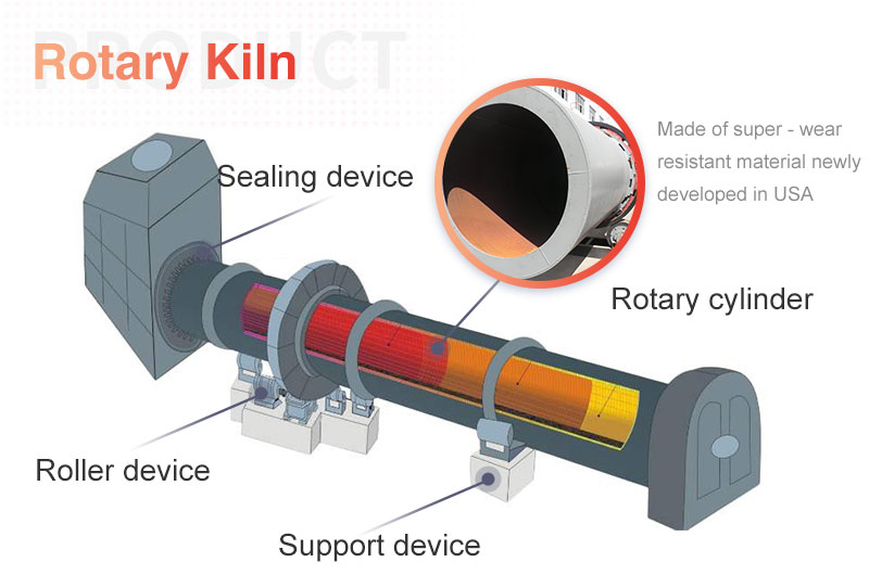 The structure of rotary klin