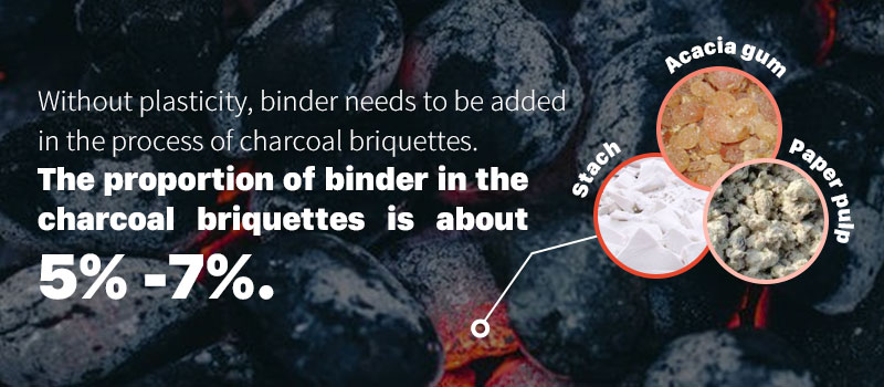 3 types of binders for charcoal briquette
