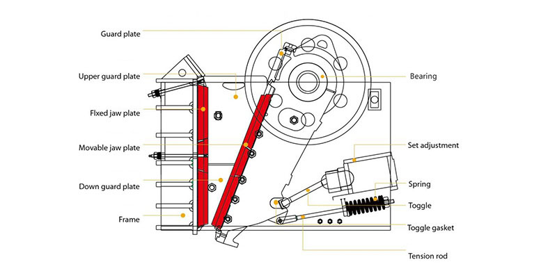 Jaw crusher inner parts