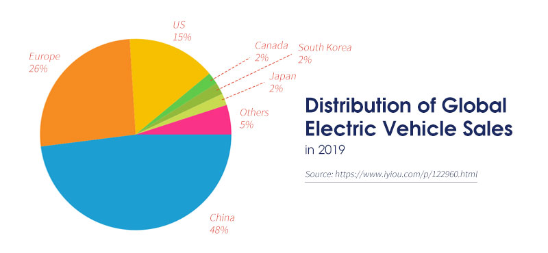 Distribution of Global Electric Vehicle Sales in 2019