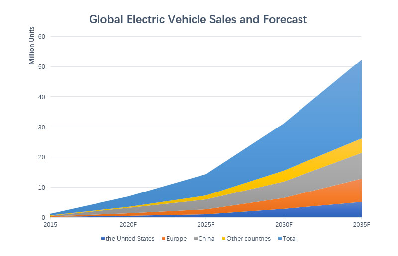 Global Electric Vehicle Sales and Forecast
