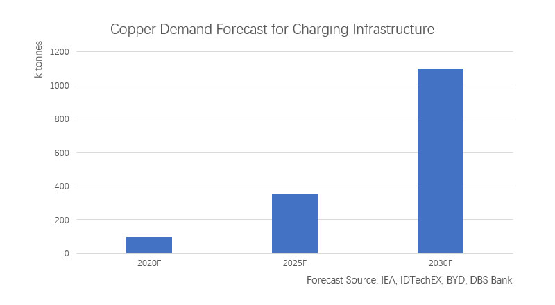 Copper Demand Forecast for Charging Infrastructure