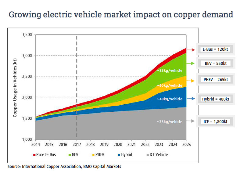 growing electric vehicle market impact on copper demand