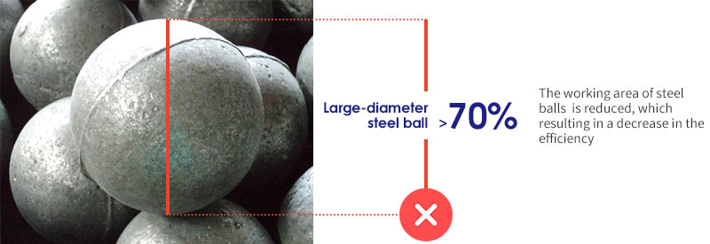 large-diameter steel ball to less than 70%
