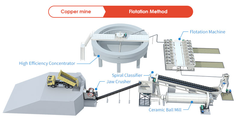 Flotation Process of Copper Ore Beneficiation Production Line