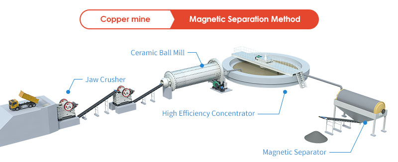 Magnetic Separation of Copper Ore Beneficiation Production Line