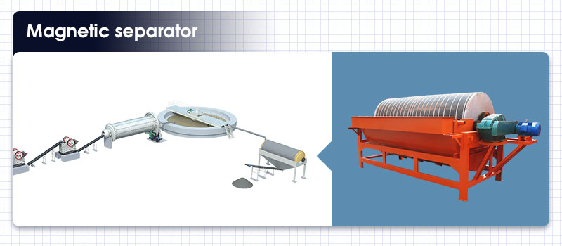 Magnetic separator for copper ore dressing