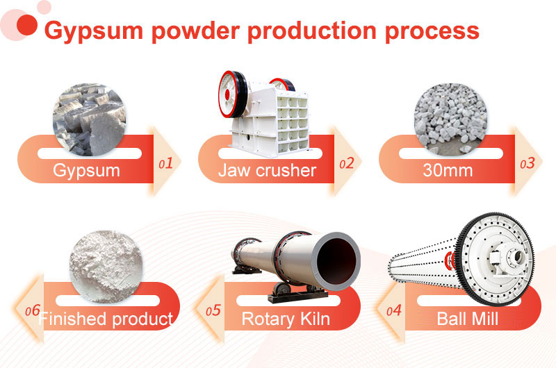 Gypsum powder production process