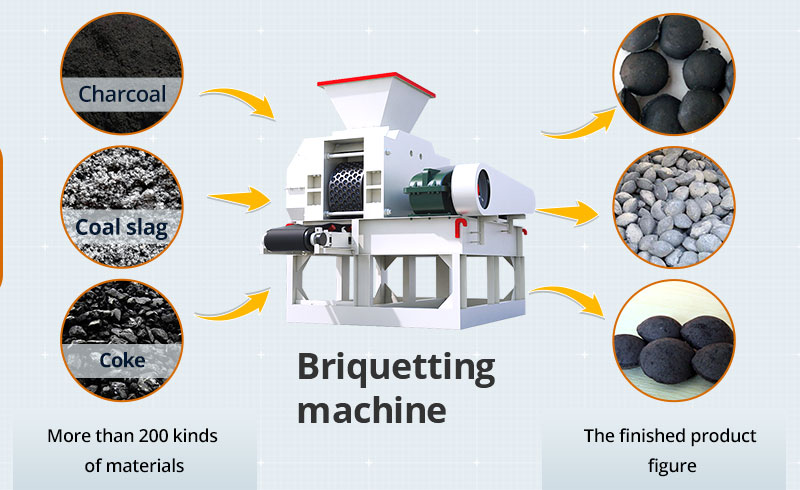 Some applied machines of briquetting machine
