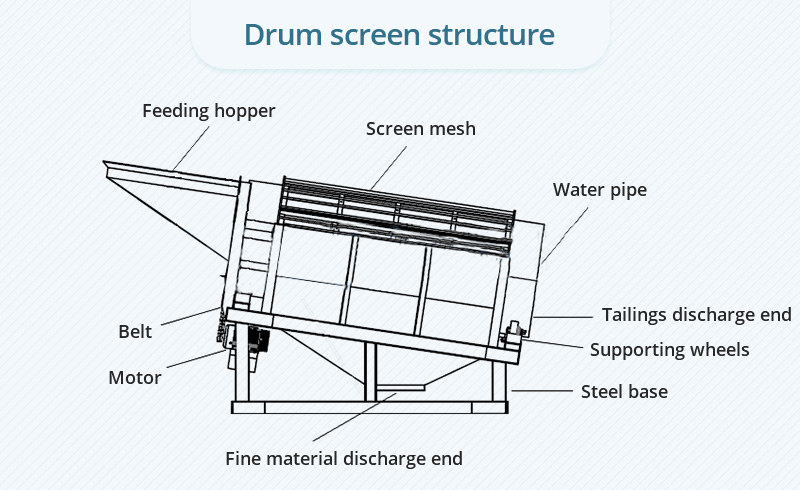 The structure of a trommel screen
