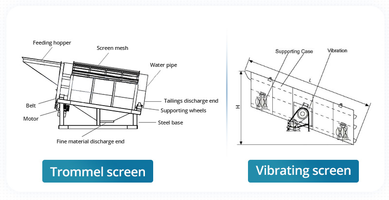 The structure of trommel screen and vibrating screen