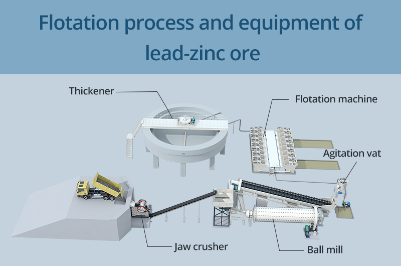 Flotation process and equipment of lead-zinc ore
