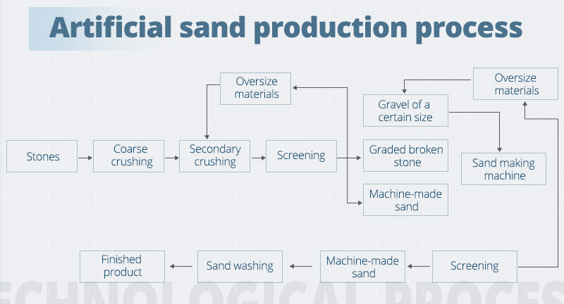 Artificial sand production process