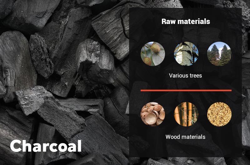 Commonly used raw materials for making charcoal